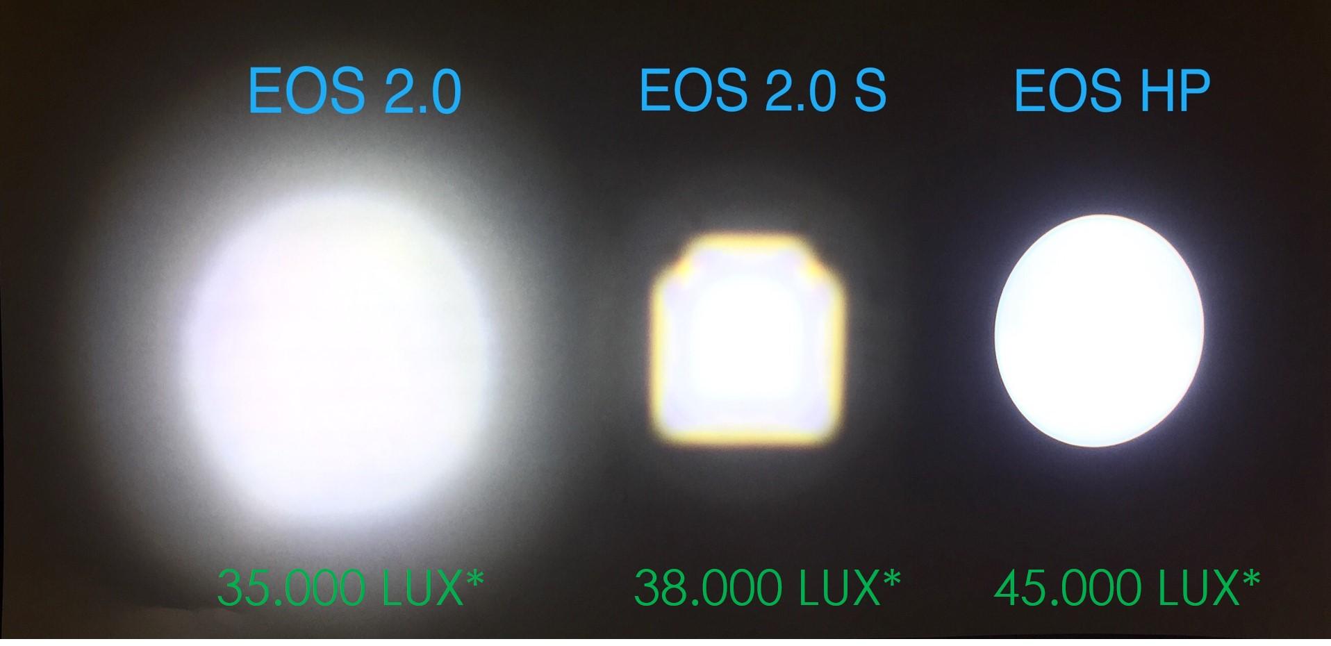 verschillen lichtopbrengst LED-lichtbron