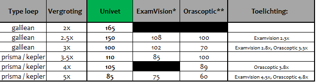 gezichtsveld vergelijking Univet-Examvision-Orascoptic