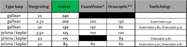 scherptediepte vergelijking Univet-Examvision-Orascoptic